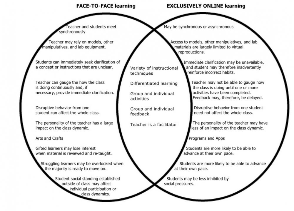 an instructional comparison between face to face and Comparison of online and traditional face-to-face classroom learning  difference between online and face-to-face courses,  and instructional learning guide.