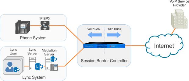 Sangoma SBC Microsoft Lync Scenario
