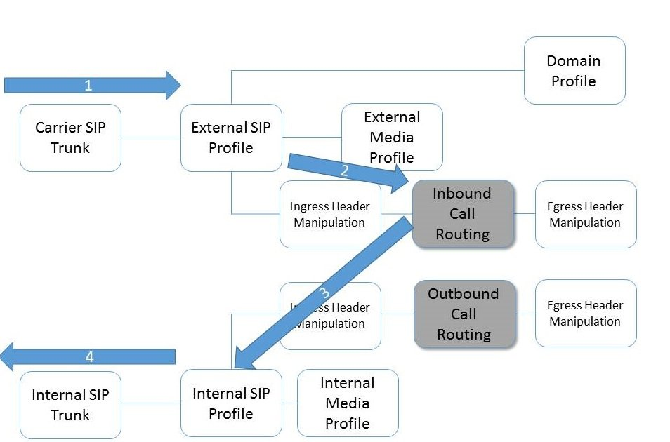 Sangoma SBC Call  Routing Architecture