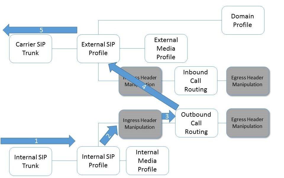 sangoma sbc header manipulation architecture