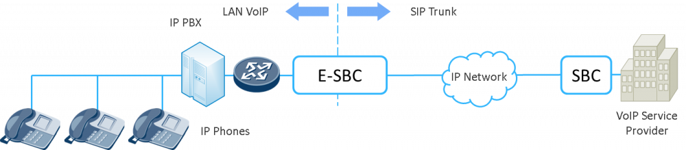SBC Overview