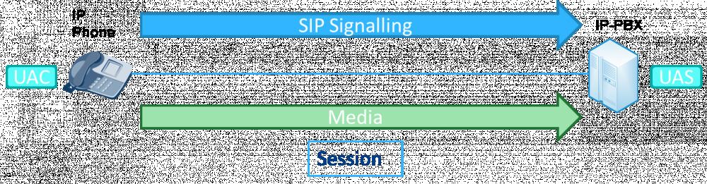 SIP Session