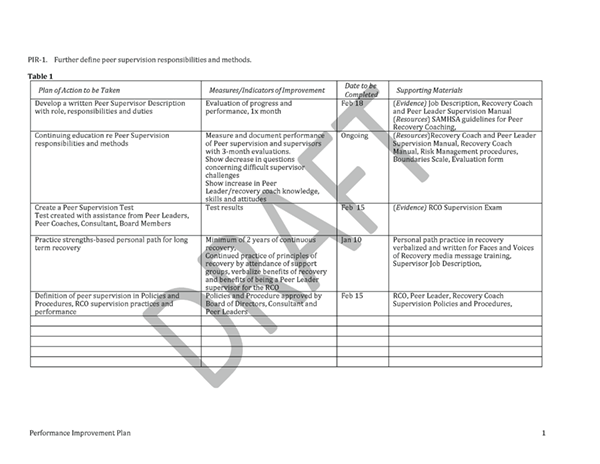 Doc900695 Pip Template 40 Performance Improvement Plan – Performance Improvement Plan Format