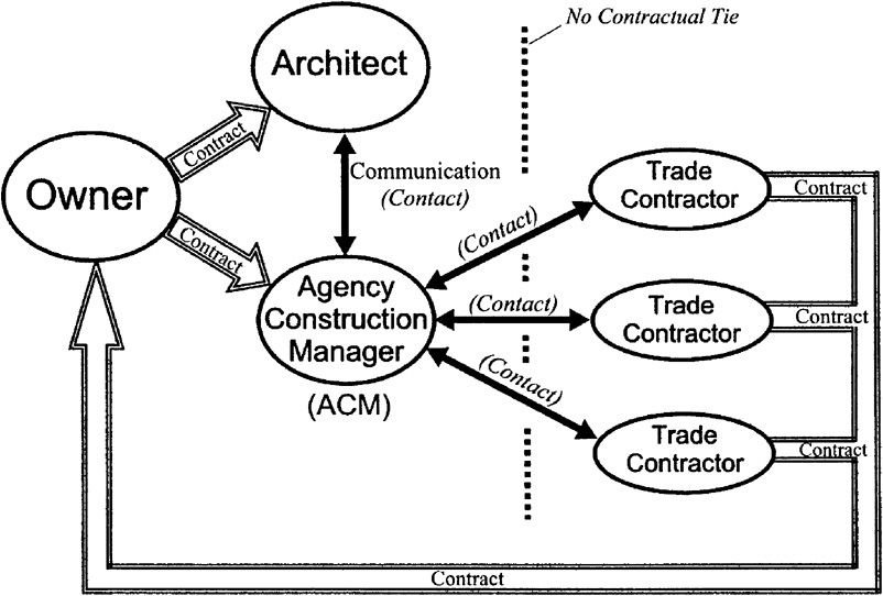 3.2.11 Agency Construction Management (Acm) (Page 3.18) - Collin'S