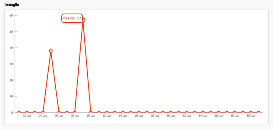 statistiche-sms-grafico