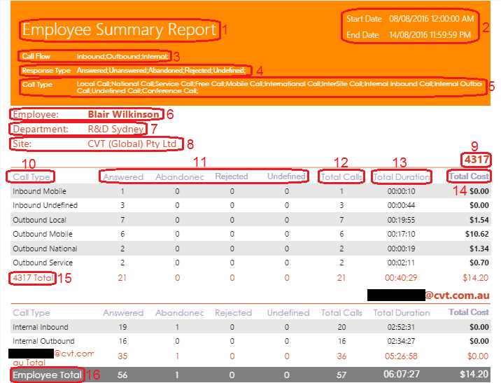 Employee Summary Report