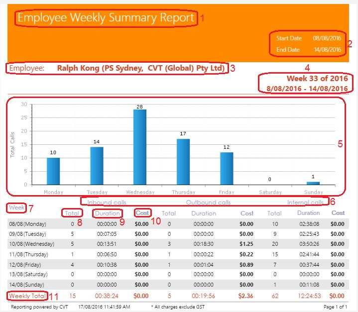 Employee Periscope GC User Manual 1 – Employee Weekly Report