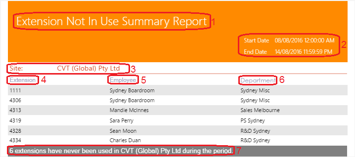 Extension Not In use Summary Report