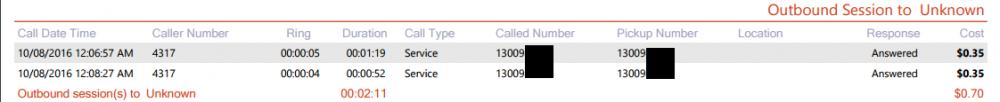 Call Region Distribution Detail Report