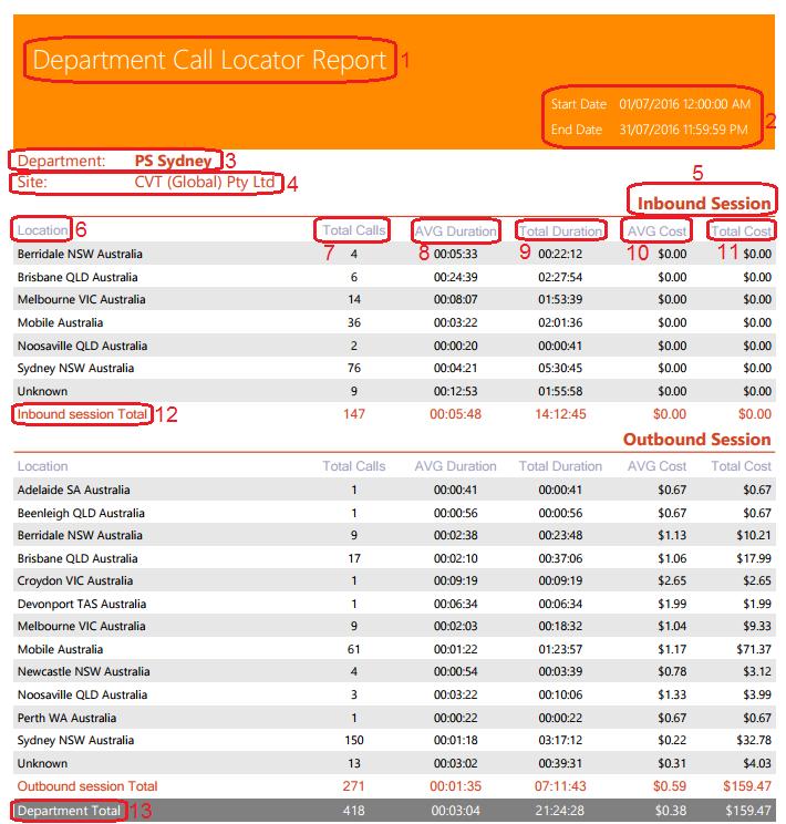 Department Call Locator Report