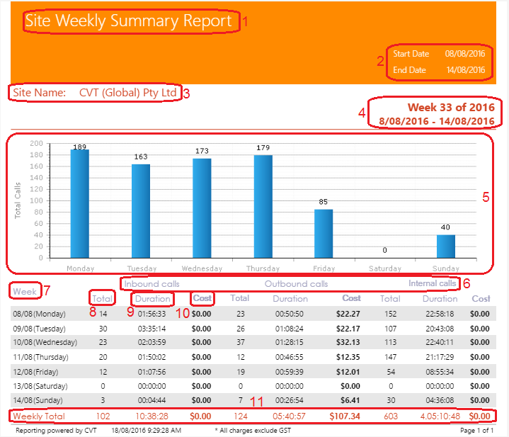 Site Weekly Summary Report