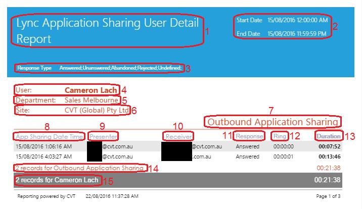 Lync Application Sharing User Detail Report