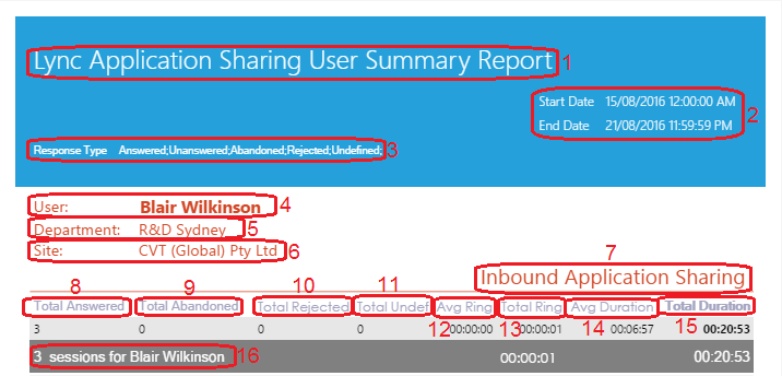 Lync Application Sharing User Summary Report