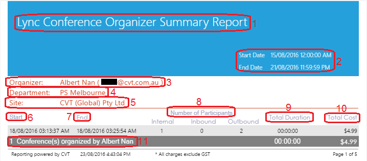 Lync Conference Organiser Summary Report