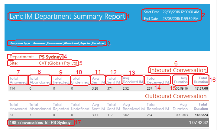 Lync IM Department Summary Report