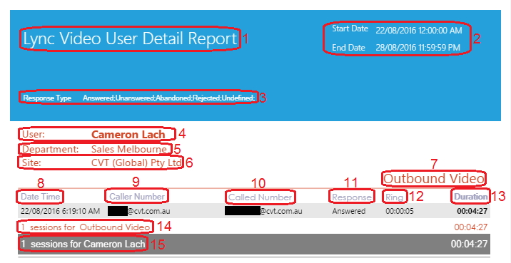 Lync Video User Detail Report
