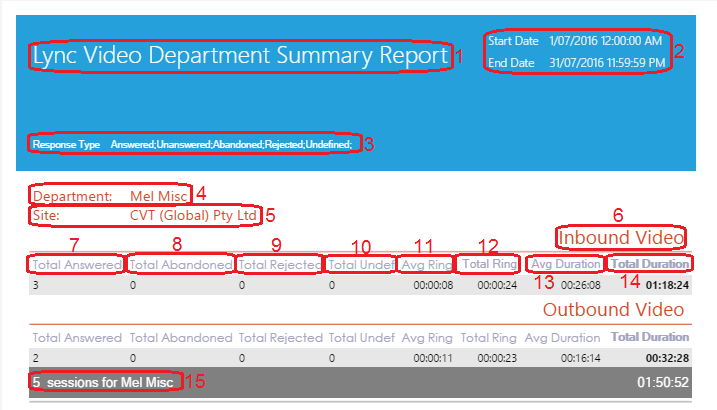 Lync Video Department Summary Report