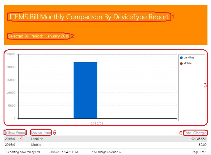 ITEMS Bill Monthly Comparison by Device Type Report