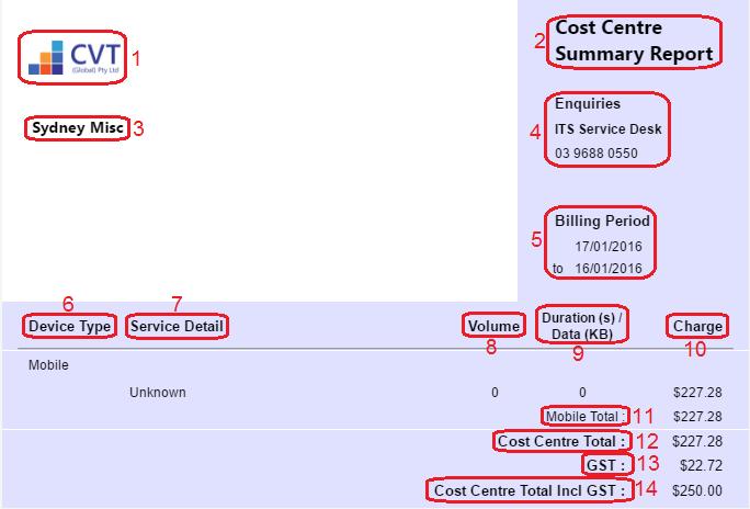 Cost Centre Summary Report