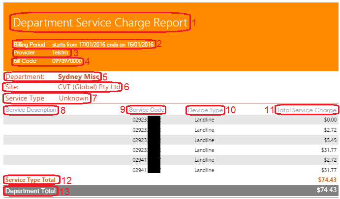 Department Service Charge Report