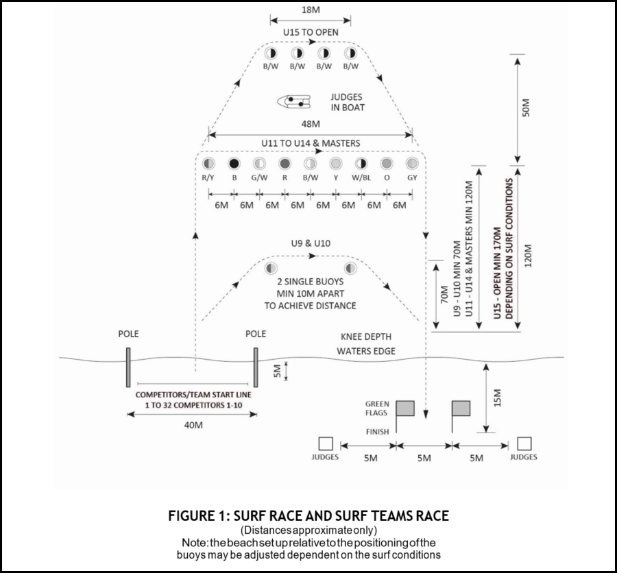 Figure 1 - Surf Race And Surf Team Race