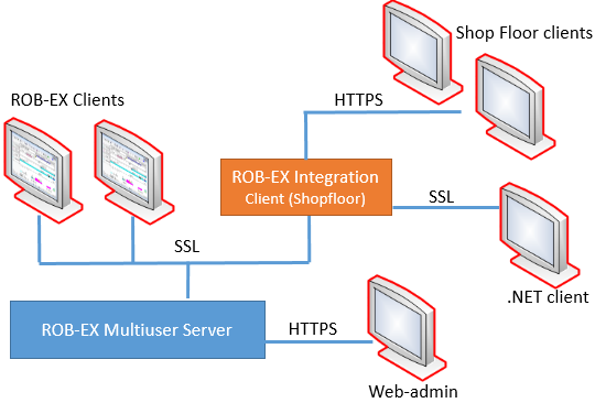 Securing network traffic – SSL - User's Manual - 6 4