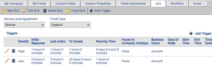 Sla Service Level Agreement Customer Support Software