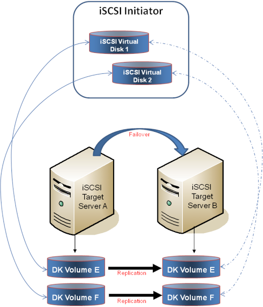 Using Microsoft iSCSI Target With DataKeeper on Windows 2012