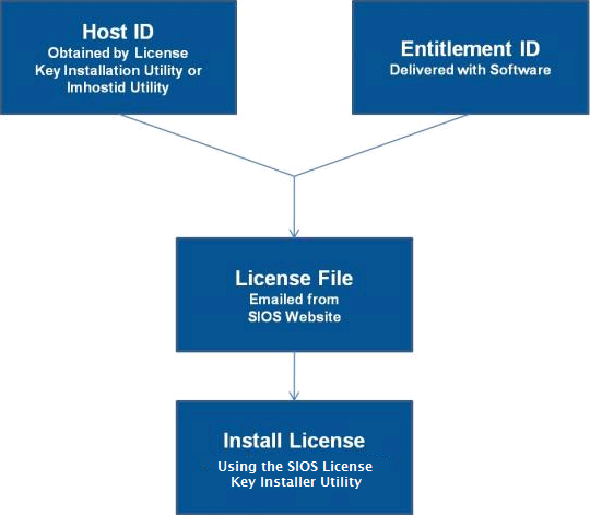 Licensing - SIOS DataKeeper Cluster Edition - 8 6 1