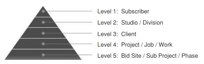 Roundhouse Pyramid Levels