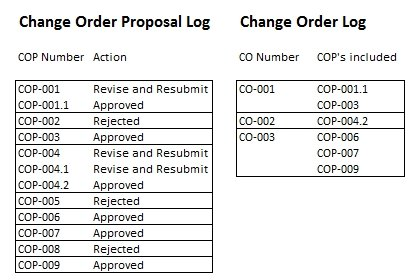 A Contractor Estimates The Cost Or Savings As Result Of This Change Estimate Is Called Order Proposal