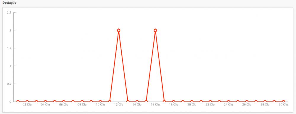 Statistiche SMS inviati grafico lineare