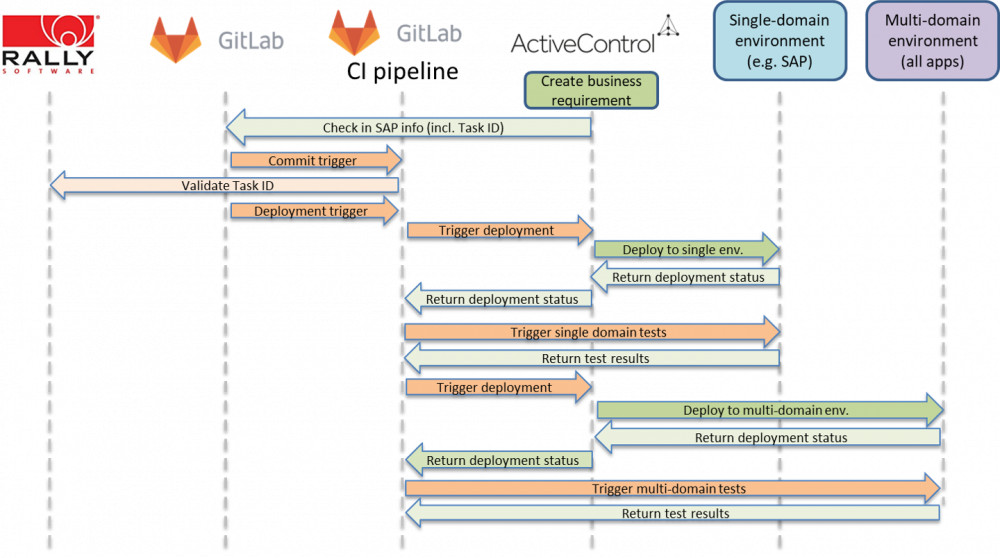 Integration Process Flow - Integration Administration Guides