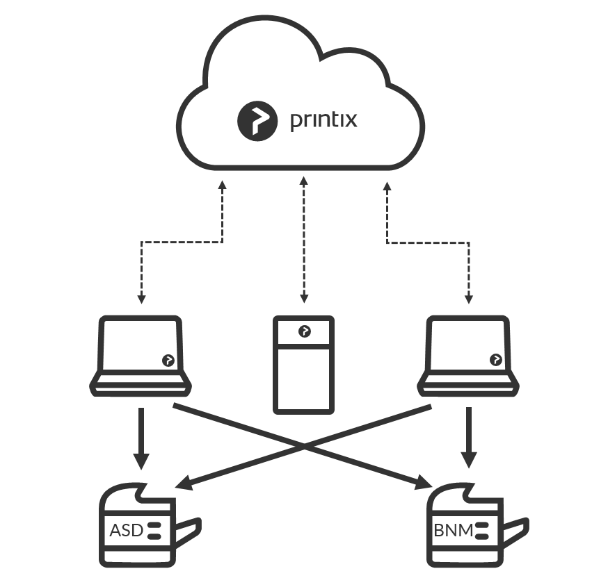 migrate print server to printix cloud - printix administrator manual