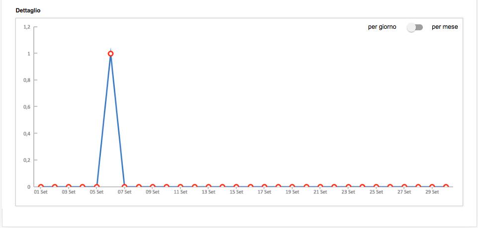 statistiche-sms-grafico-lineare