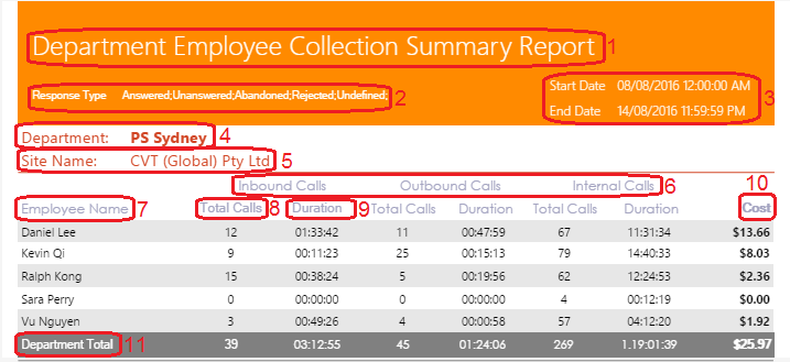 Department Employee Collection Summary Report