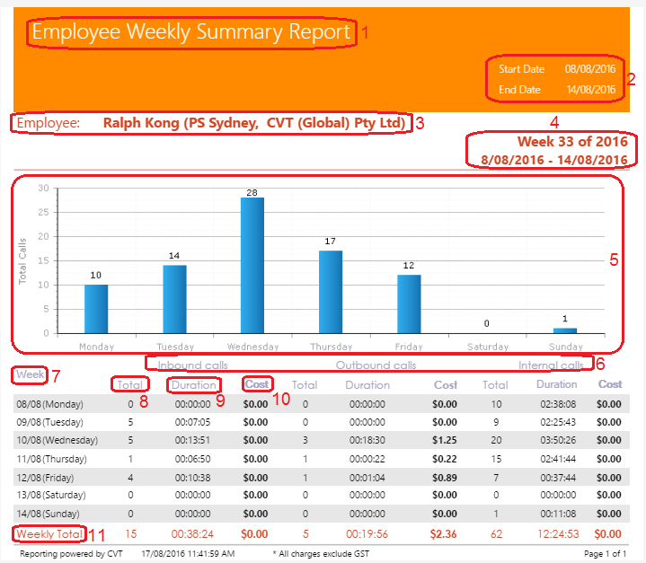 Employee Weekly Summary Report