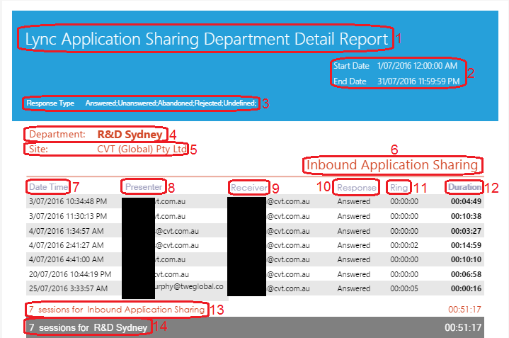 Lync Application Sharing Department Detail Report