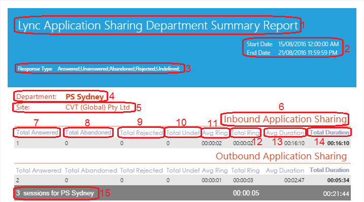Lync Application Sharing Department Summary Report