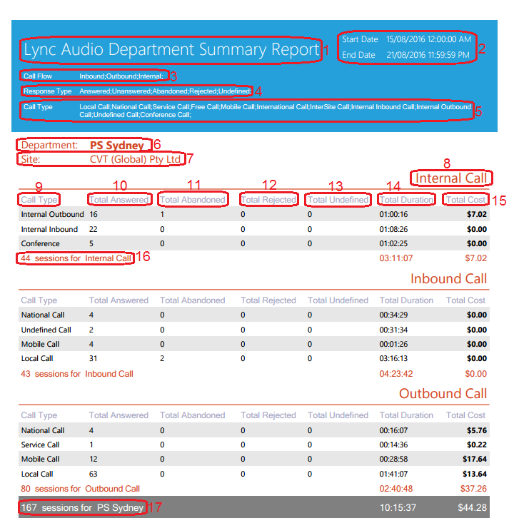 Lync Audio Department Summary Report