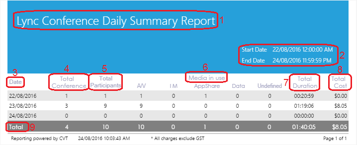 Lync Conference Daily Summary Report