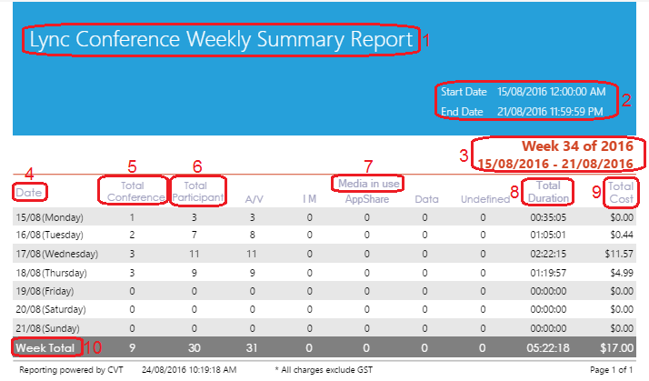 Lync Conference Weekly Summary Report