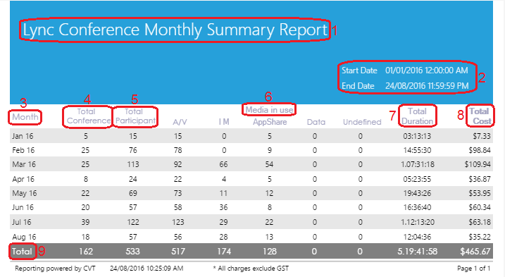 Lync Conference Monthly Summary Report