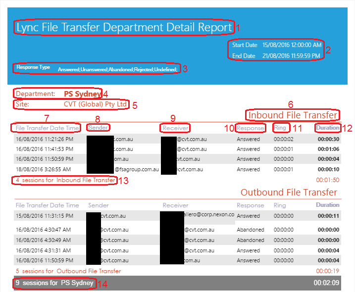 Lync File Transfer Department Detail Report