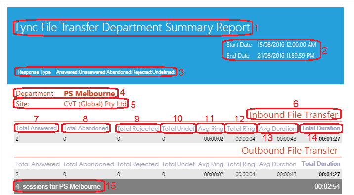 Lync File Transfer Department Summary Report