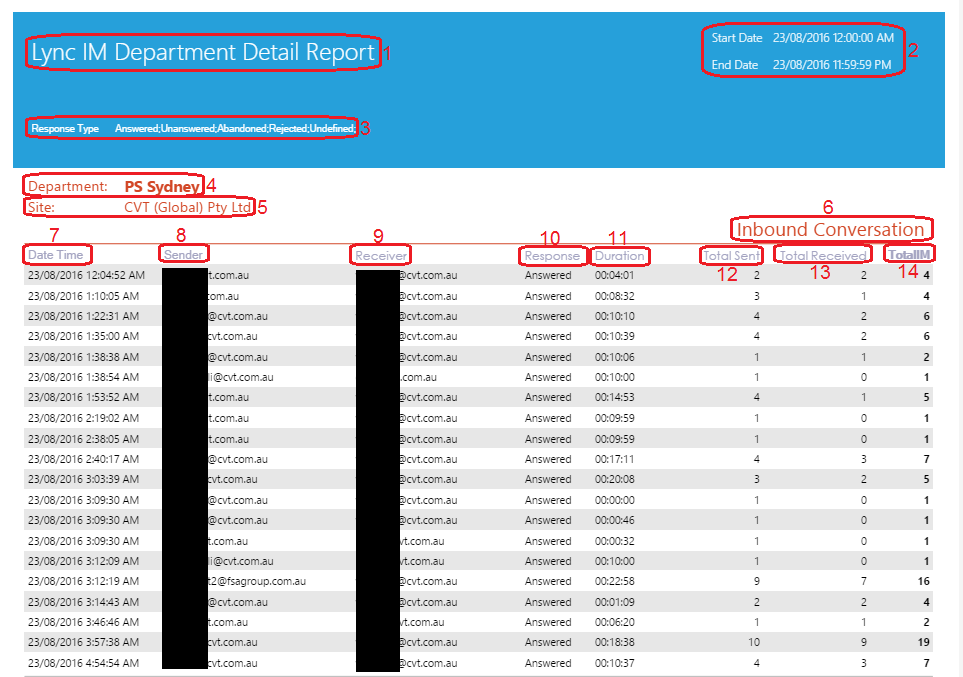Lync IM Department Detail Report